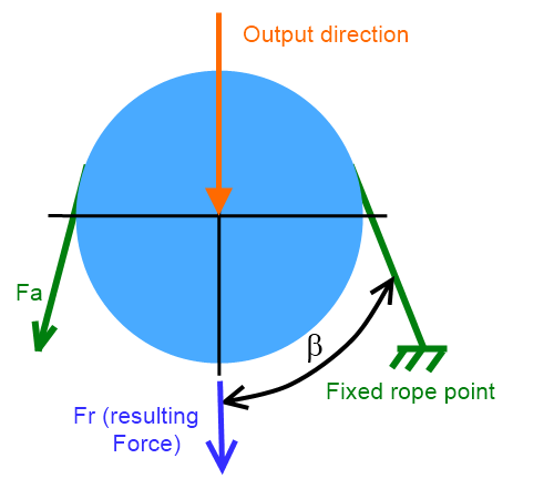 resulting force in the event of looping loadpin