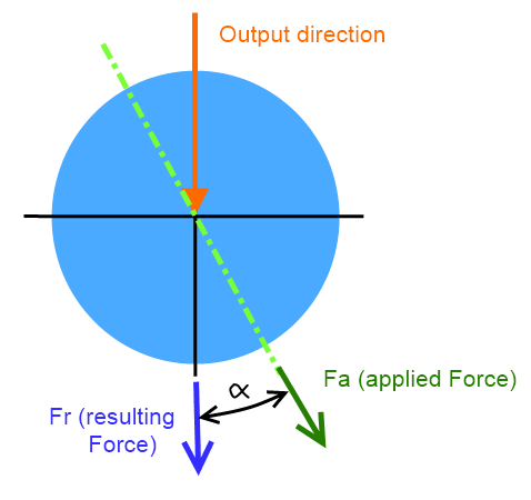 transverse force transmission load pin